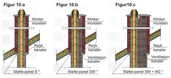 Regler bygge inntil pipe